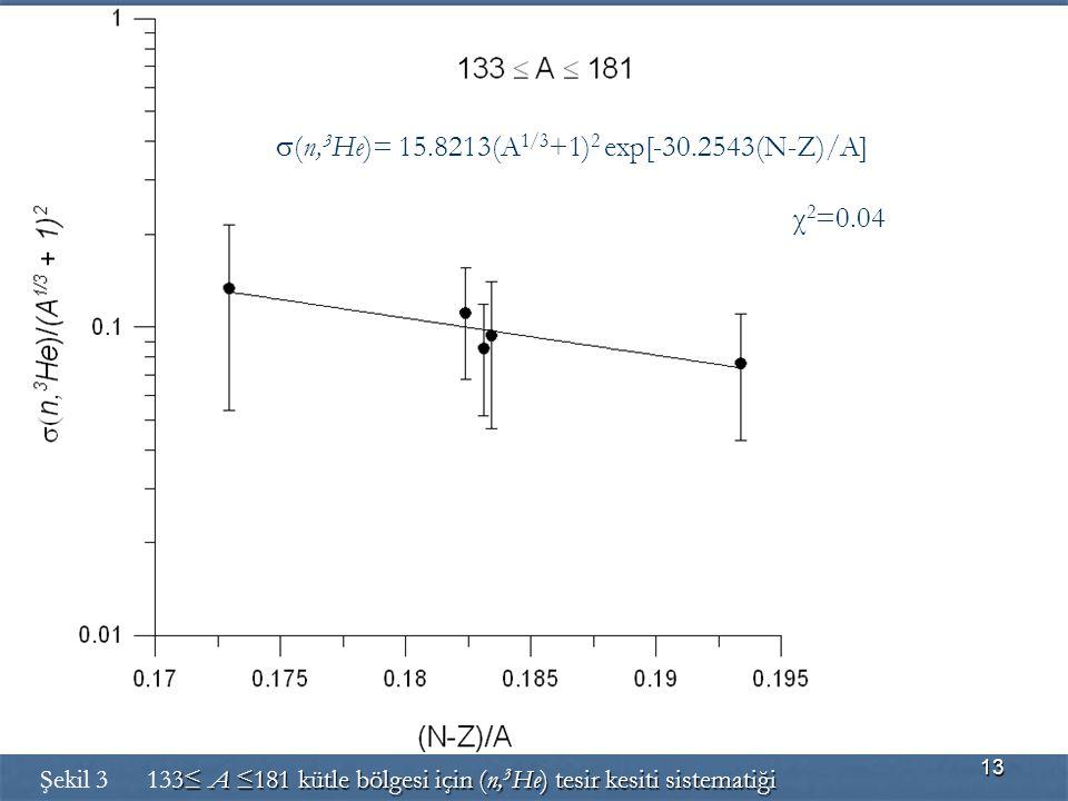 s(n,3He)= 15.8213(A1/3+1)2 exp[-30.2543(N-Z)/A] χ2=0.04